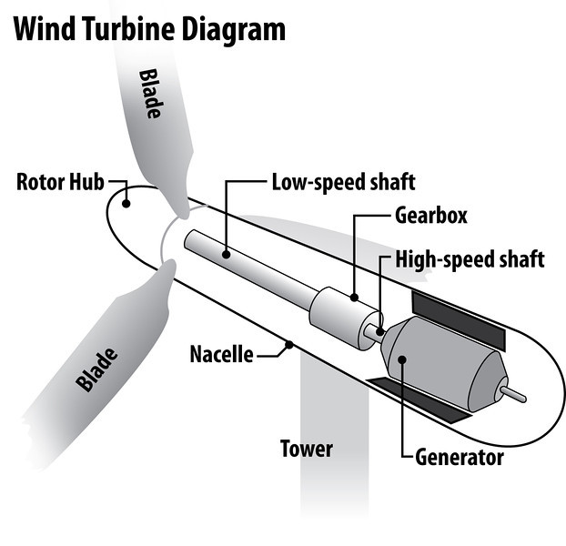 Process journal aperture science wind turbines post a labelled diagram that you find on google of the parts of a wind turbine that you learned about today dont forget to cite your source ccuart Choice Image