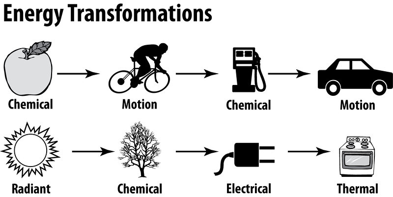 Energy Transformations Lessons Tes Teach