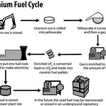 Uranium Fuel Cycle